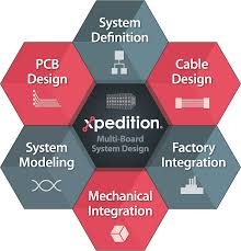 multi board pcb systems design mentor graphics