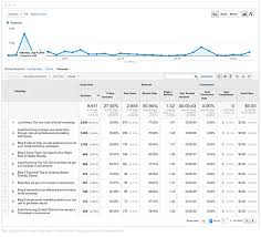Email Marketing Report Template by Utm Codes To Track The Success Of Your Emails Caign Monitor