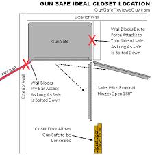 Gun Cabinet Heater Where To Put A Gun Safe Find The Best Place Gun Safe Reviews Guy