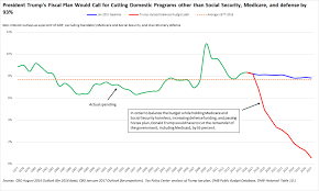 Social Security Research Paper Social Security Media Matters For America