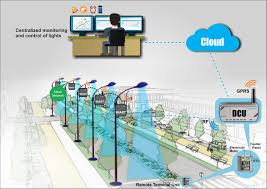 commercial and street lighting automation maven systems india
