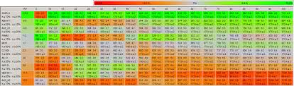 Recoil Table Brute Force Approach To Bf4 Gun Balance U0026 Optimal Attachments