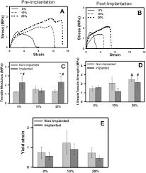 collagen incorporation within electrospun conduits reduces lipid