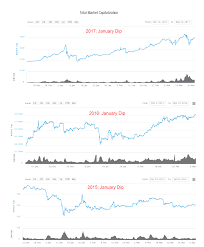 Crypto Crunch News Trends On - why we won t have a long term bear market and how to systematically