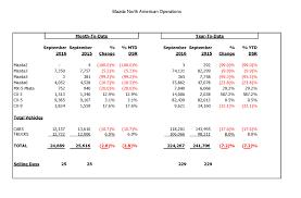 mazda number mazda reports september 2016 sales inside mazda