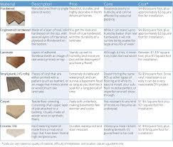 Flooring For Basements That Flood Basement Flooring Options Flooring Options Basements And Vinyl