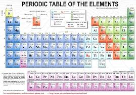 radioactive elements on the periodic table epiwhat radioactive elements from nuclear plants elements facts