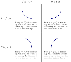 concavity ximera
