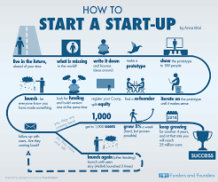 how to write a job analysis paper how to start a startup infographic how to start a startup as told by paul graham infographic