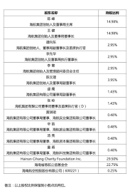 charity commitment letter hna disclosed that the natural persons holdings and the proportion according to the reporter 12 natural shareholders are hna group founder and executives including hna group board chairman chen feng hna group chairman