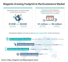 Magento B2b E Commerce Platform B2c E Commerce Best 2017 Magento 2 Extensions