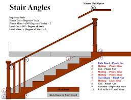 What Is Banister Stair Angles And Miters Wood Stairs