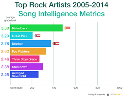 Bed J Holiday Lyrics Lyric Intelligence In Popular Music A Ten Year Analysis