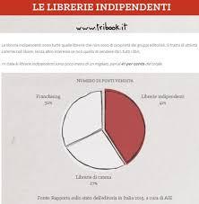 librerie in franchising tafanus mancano almeno quattro mesi alle elezioni ma a sparar