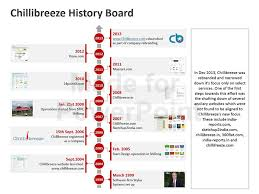 business history timeline template