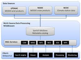 ijgi free full text multi source data processing middleware