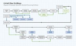 Cobalt B by Processing Pathways U2013 Cobalt Blue Holdings