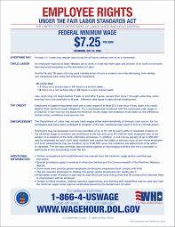Fair Work Termination Notice by Notices