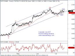 how to trade hdfc bank using elliott wave counts home