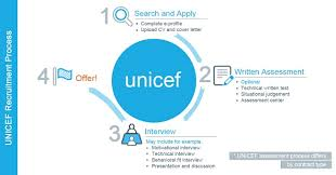 selection process about unicef employment unicef