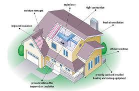 efficient home designs energy efficient home design ideas general energy