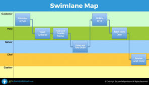 Swimlane Map Aka Deployment Map Or Cross Functional Chart Swimlane Exles