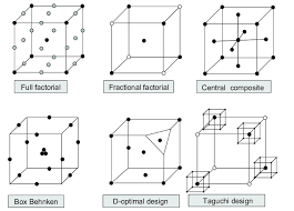 design of experiments надлежащая производственная практика quality by design