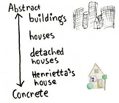abstract vs concrete language example words and paragraphs