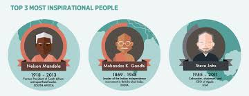 top 50 most inspirational people raconteur net