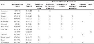 worker injuries in nursing homes is safe patient handling