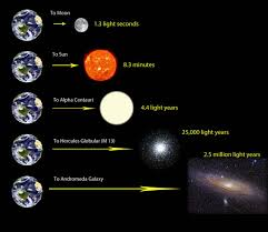 How Long Would It Take To Travel 40 Light Years Lighting Idea For