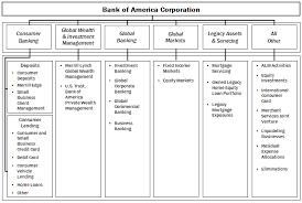 Bank Of America Design Cards 10 K