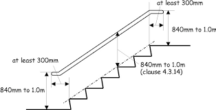 Irc Handrail Requirements Stair Handrail Dimensions Staircase Gallery