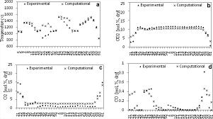 computational fluid dynamics modeling of a self recuperative