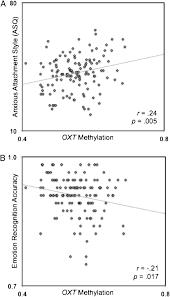 modification si e social association epigenetic modification of oxt and human sociability pnas