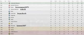 russia premier league table football russian premier league table urdupoint