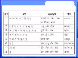 hindi varnamala hindi alphabet chart ह न द