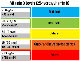 Do Tanning Beds Provide Vitamin D How To Avoid Vitamin D Deficiency