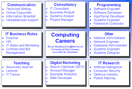 What Is The Subject For Sending A Resume Computing From A Non Computing Degree