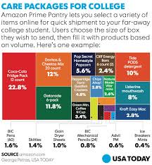 gift of amazon prime black friday how to use amazon prime pantry reviewed com