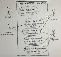 utsw cus map agile in clinical decision support development agile alliance