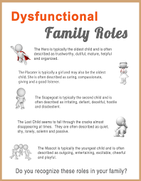 Family Roles In Addiction Worksheets Responsible Parenting Styles Worksheets This Is What Codependent