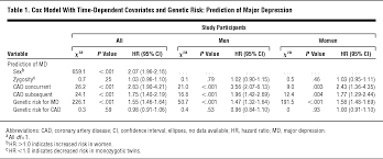major depression and coronary artery disease in the swedish twin