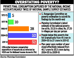 national sample survey reports latest news updates consumption data contradict high poverty