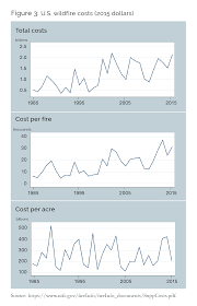 Definition For Wildfire by Clearing The Smoke From Wildfire Policy An Economic Perspective