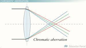 refracting u0026 reflecting telescopes key concepts video u0026 lesson