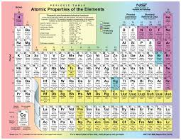 Charges Of Elements On The Periodic Table Elements And Atoms The Building Blocks Of Matter Anatomy And