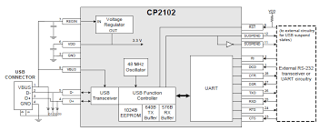 map to usb usb rs232 to ucb using cp2102 chip electrical engineering