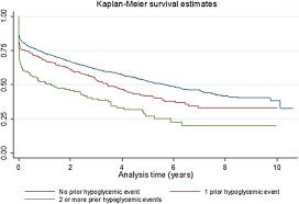 severe hypoglycemia and mortality after cardiovascular events for
