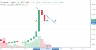 Bull Flag Crypto Ltc Weekly Time Interval Showing A Bull Flag U2014 Steemit